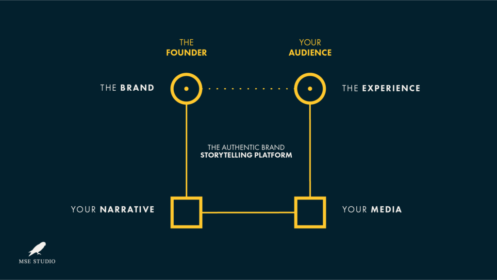 The Authentic Brand Storytelling Platform